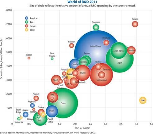 Thomas Edison's R&D Legacy and Economic Impact