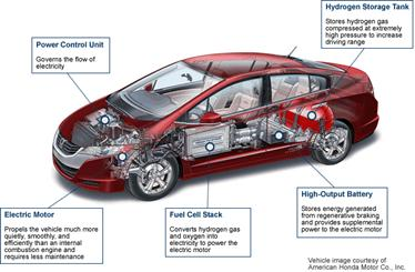 Major Components of a Fuel Cell Car