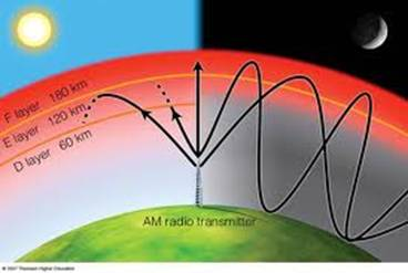 Radio Waves-Answer to Climate Change?