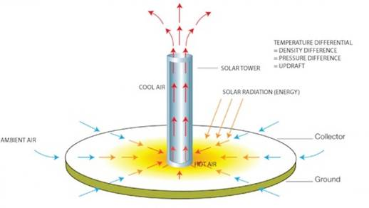Solar Chimneys - Channeling Thomas Edison