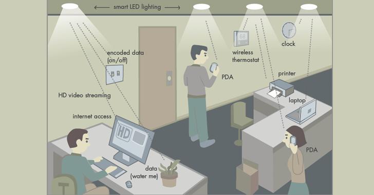Thomas Edison Admires Li-Fi Lightbulb