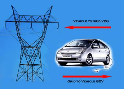 Inventions Edison Would Love: Electric Vehicles Change the Grid