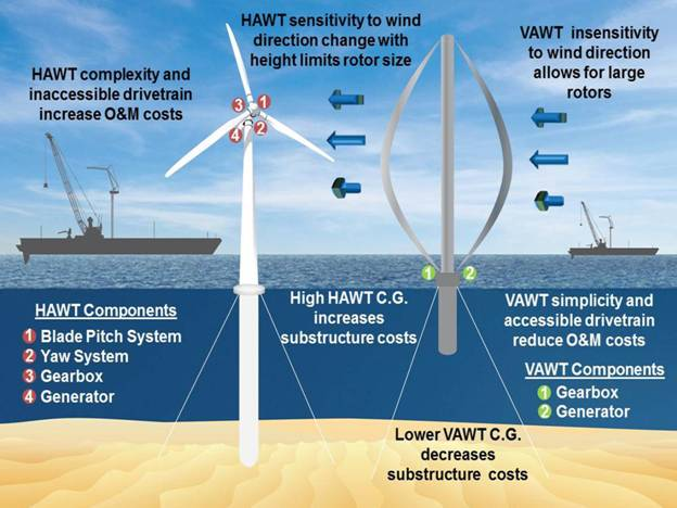 Inventions Thomas Edison Would Love - Offshore Wind Machines