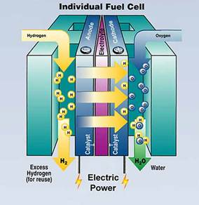 Fuel Cells with a Thomas Edison Connection